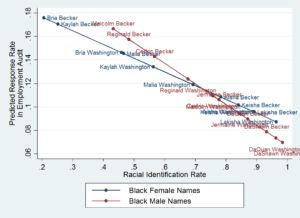 Figure - Predicted Black Response Rates in Employment Correspondence Audits by Name